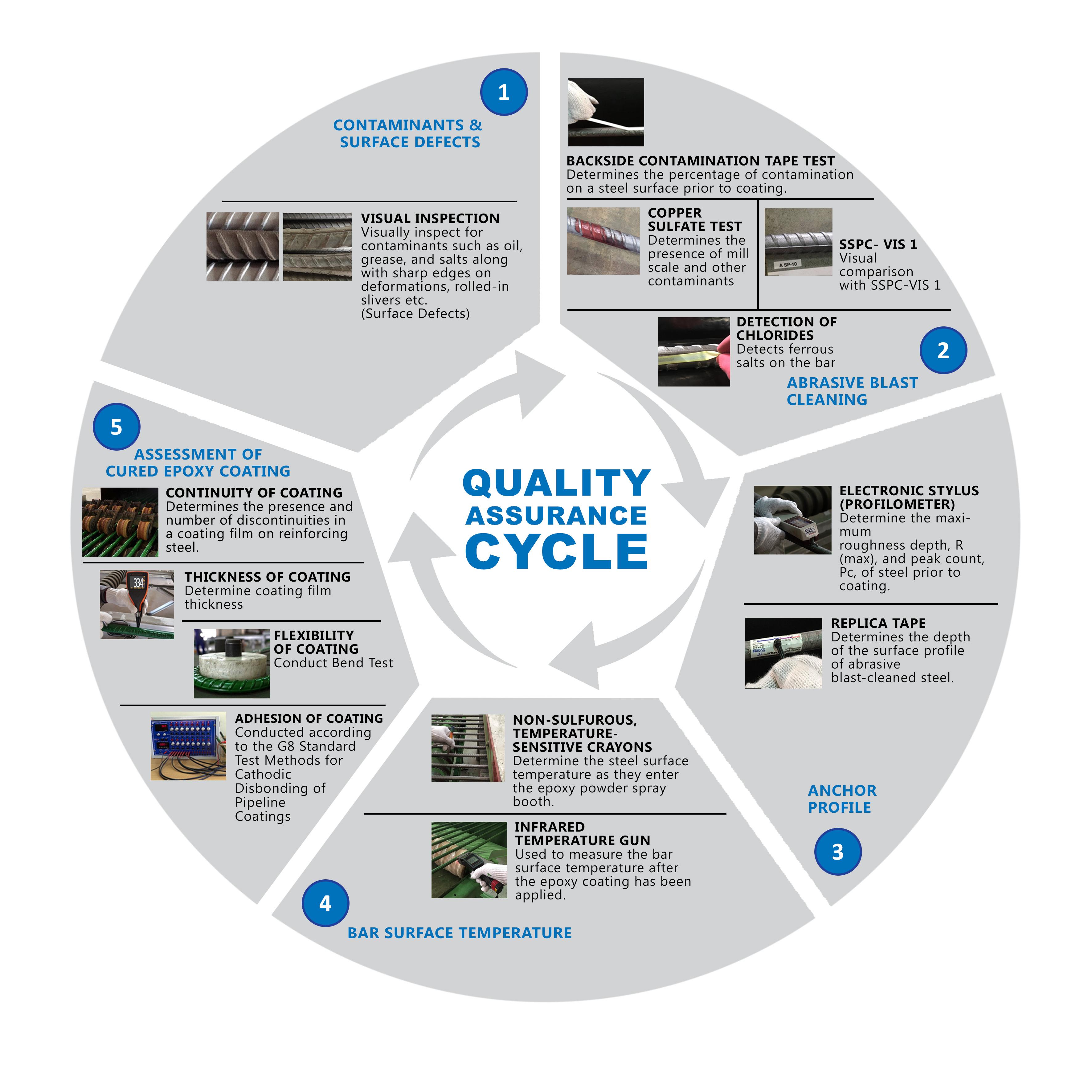QA cycle